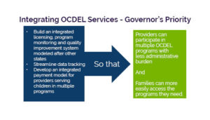 Integrating OCDEL Services Graphic